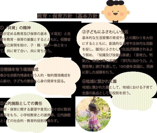教育・保育方針(基本方針)①【「共育」の精神】国が定める教育及び保育の基本(4項目)を保育の基本とするとともに、保護者の自己実現を助け、子・親・園が一体となって共に育て合い、共に育ち合う。②【子どもにふさわしい生活】基本的な生活習慣の育成や人との関わりを大切にするとともに、あそびを通して発達に即した指導を行い、創造的な思考や主体的な活動を促し、園児にふさわしい生活が展開されるよう努める。③【情操を培う環境構成】豊かな宗教的情操を培う人的・物的環境構成を心掛け、子どもの健全な心身の発育を図る。 ④【地域に開かれた園】地域に開かれた園として、地域における子育て支援の拠点としての役割を担う。⑤【公的施設としての責任】教育・保育に関する要望や意見には充分に説明責任を果たし、小学校教育との連携等、公的施設としての社会的・教育的役割を担う。